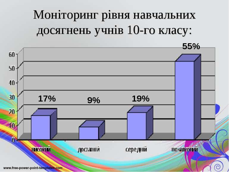 Моніторинг рівня навчальних досягнень учнів 10-го класу: 17% 9% 19% 55%