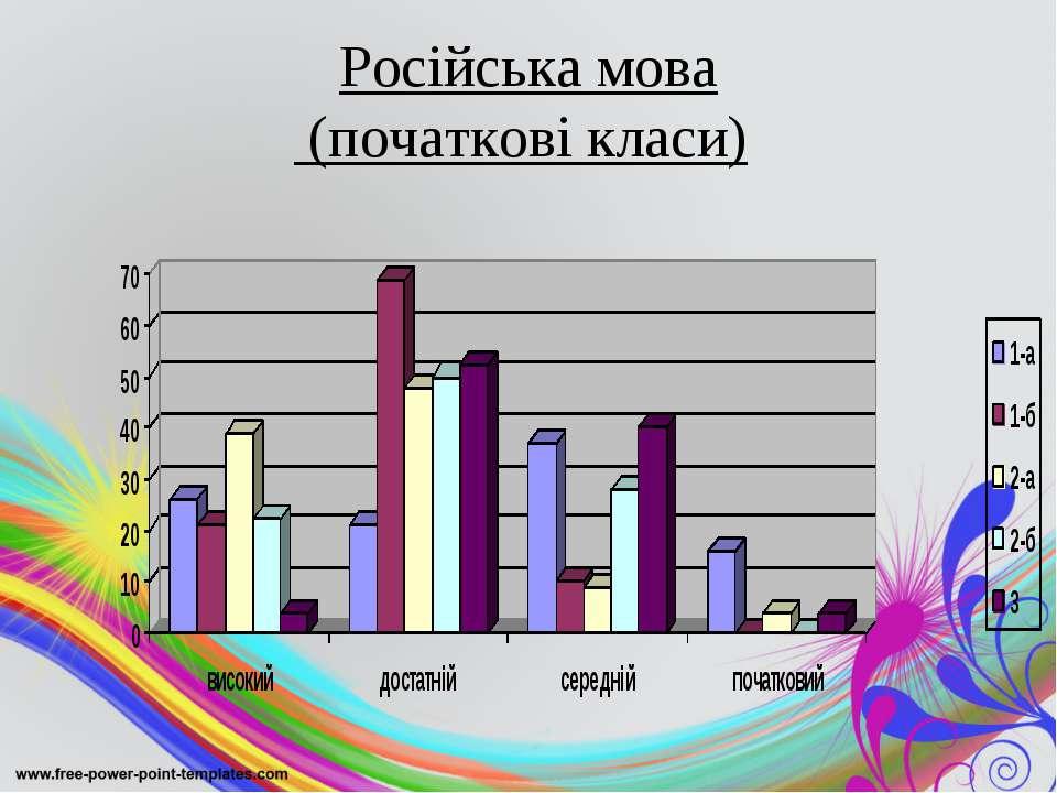 Російська мова (початкові класи)