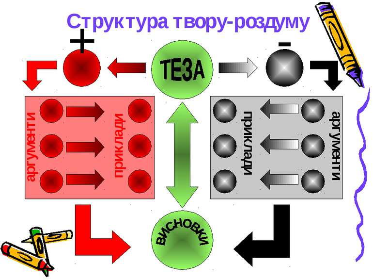 Структура твору-роздуму + - аргументи аргументи приклади приклади