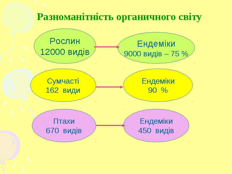 Ендеміки 450 видів Рослин 12000 видів Ендеміки 9000 видів – 75 % Сумчасті 162...