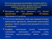 Результати проведення організаційно-методичної роботи у загальноосвітніх навч...