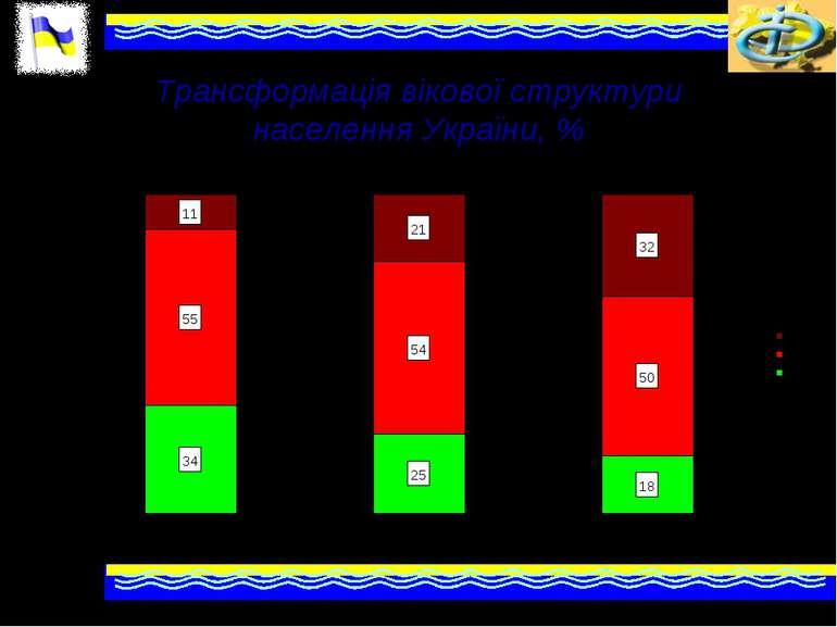 Трансформація вікової структури населення України, %