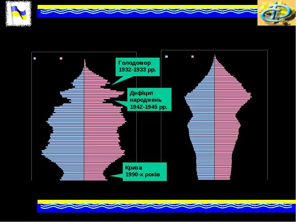 Статево-вікові піраміди населення України, 2009 и 2051 рр. Голодомор 1932-193...