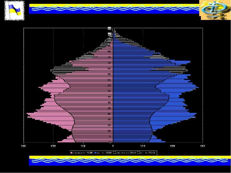 Статево-вікова піраміда населення України, 2009 і 2050 роки