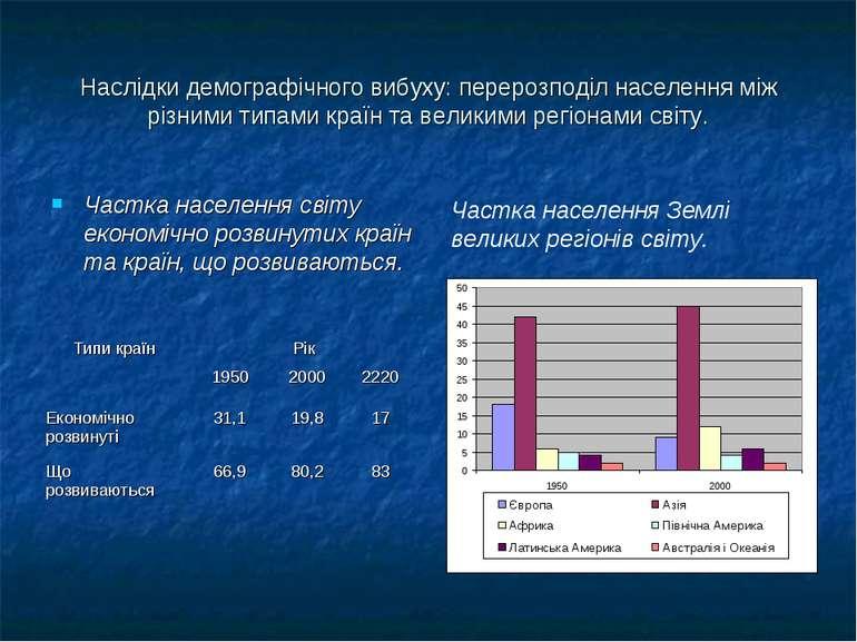 Наслідки демографічного вибуху: перерозподіл населення між різними типами кра...