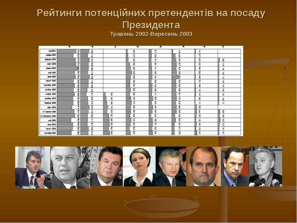V. Yuschenko, P. Symonenko, V. Yanukovych, Y. Tymoshenko, O. Moroz, V. Medved...