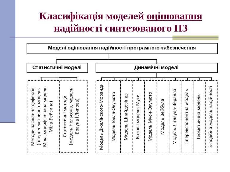 Класифікація моделей оцінювання надійності синтезованого ПЗ