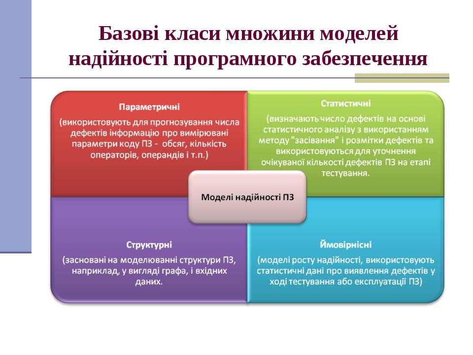 Базові класи множини моделей надійності програмного забезпечення