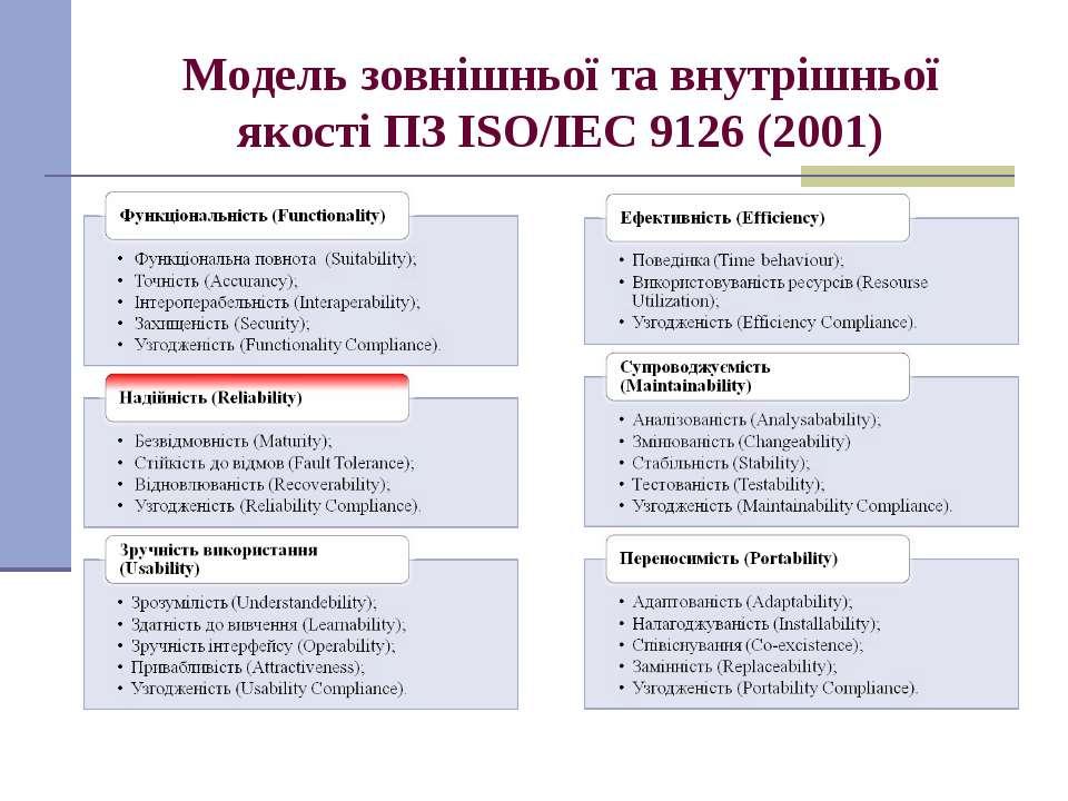 Модель зовнішньої та внутрішньої якості ПЗ ISO/IEC 9126 (2001)