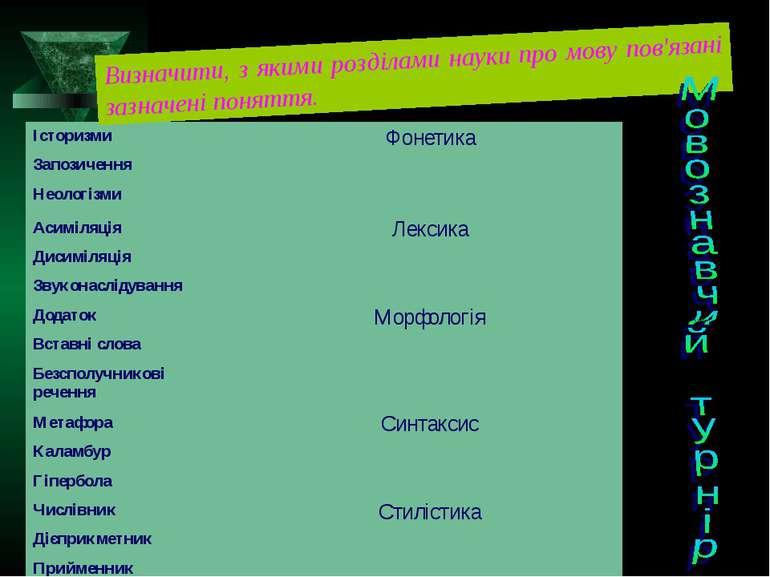 Визначити, з якими розділами науки про мову пов'язані зазначені поняття. Істо...