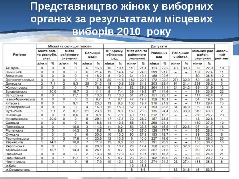 Представництво жінок у виборних органах за результатами місцевих виборів 2010...