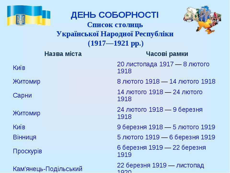 ДЕНЬ СОБОРНОСТІ Список столиць Української Народної Республіки (1917—1921р...