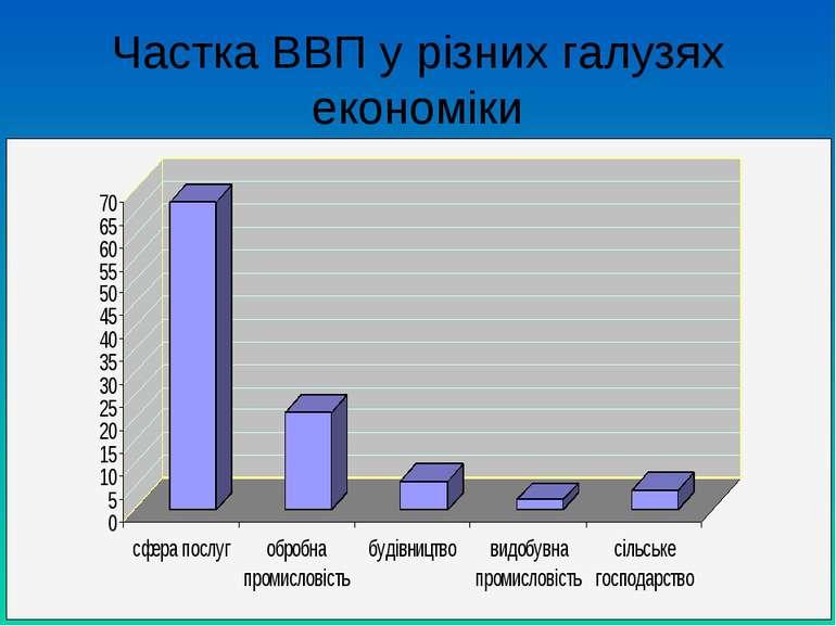 Частка ВВП у різних галузях економіки
