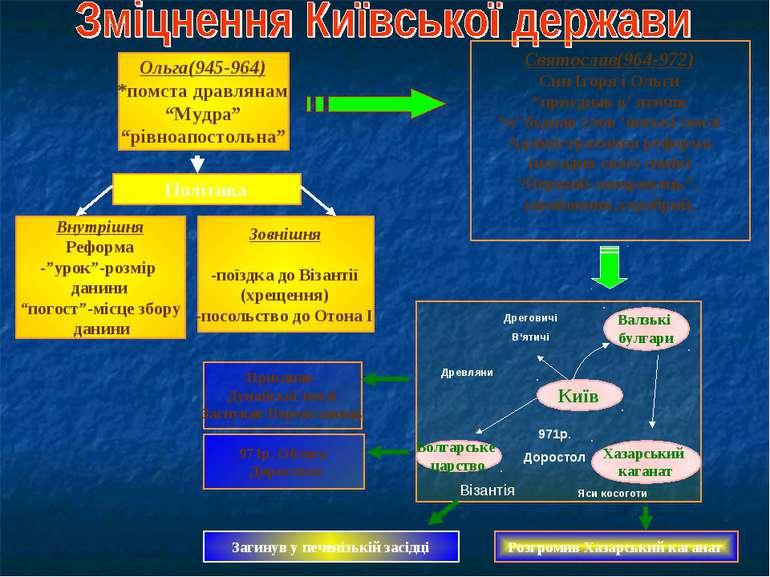 "Ольга(945-964) *помста дравлянам ""Мудра"" ""рівноапостольна"" Святослав(964-972)..."
