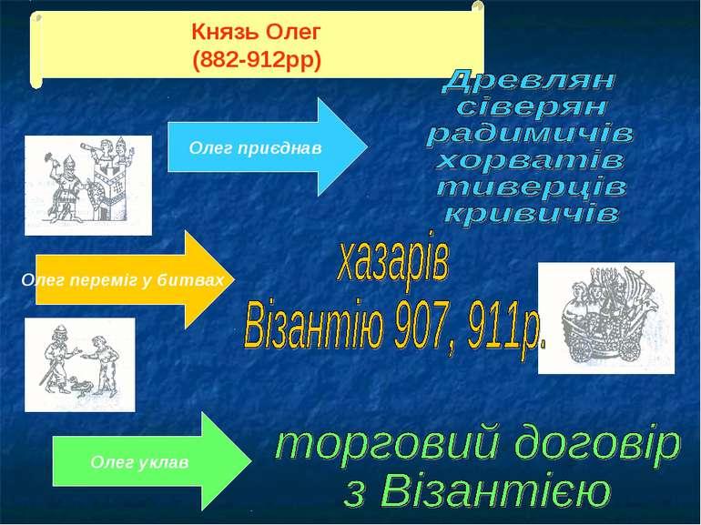 Князь Олег (882-912рр) Олег приєднав Олег уклав Олег переміг у битвах