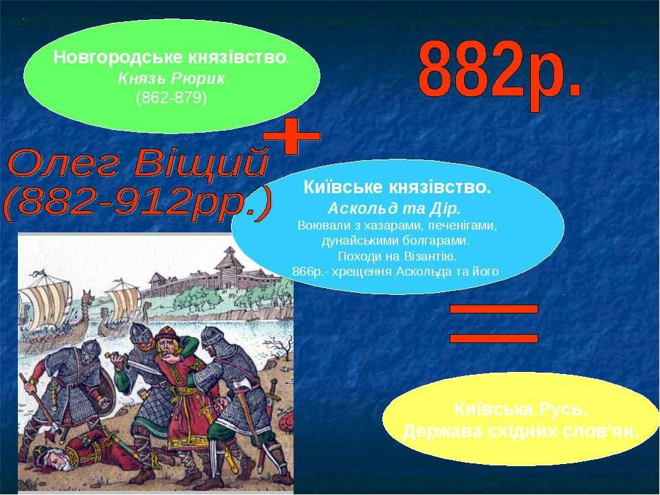 Новгородське князівство. Князь Рюрик (862-879) Київське князівство. Аскольд т...