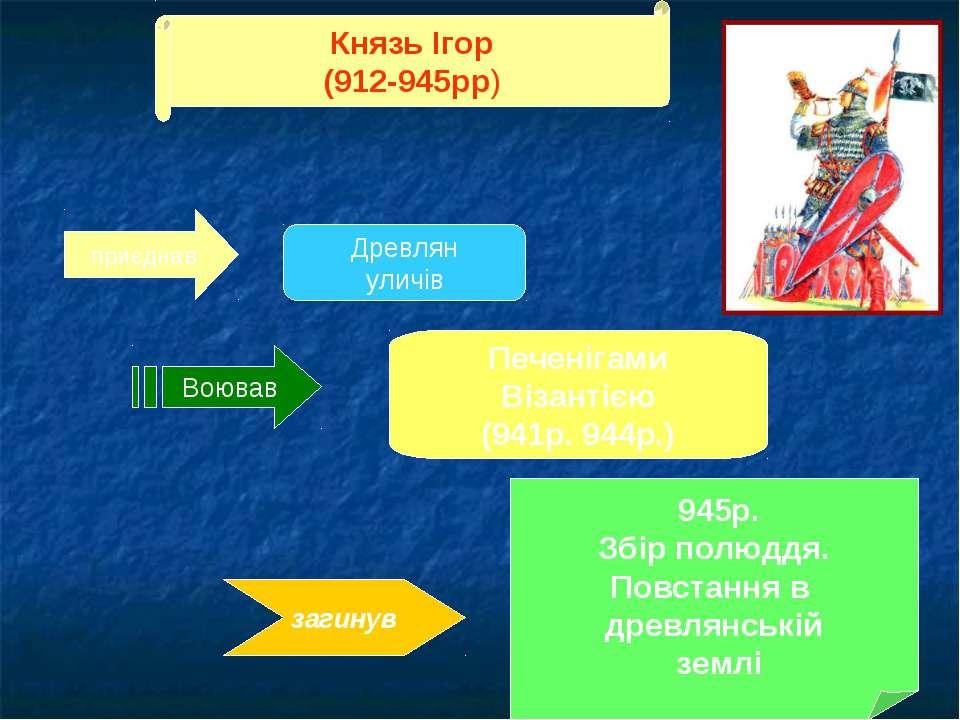 Князь Ігор (912-945рр) Воював Печенігами Візантією (941р. 944р.) загинув 945р...