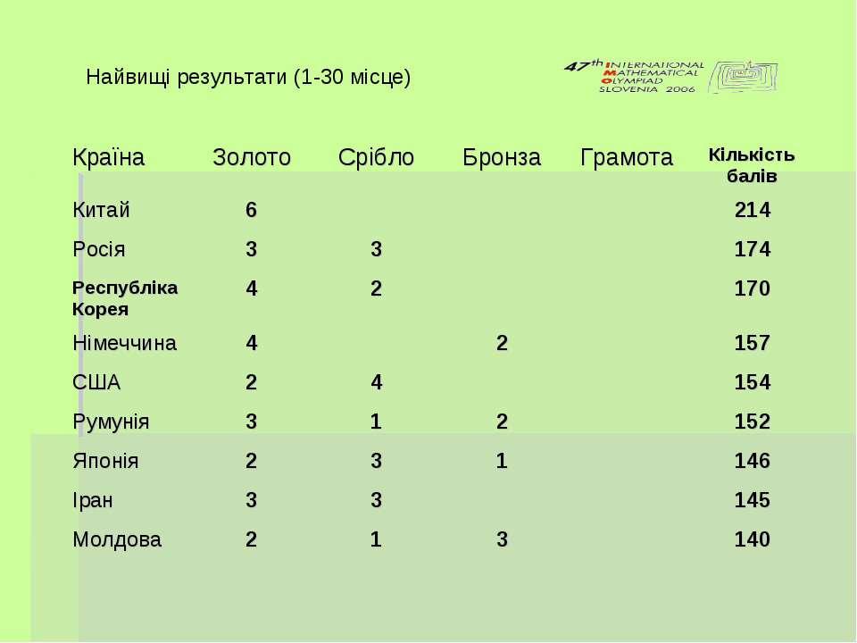 Найвищі результати (1-30 місце)