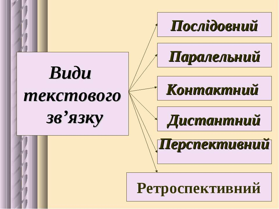 Види текстового зв'язку Послідовний Паралельний Контактний Дистантний Ретросп...