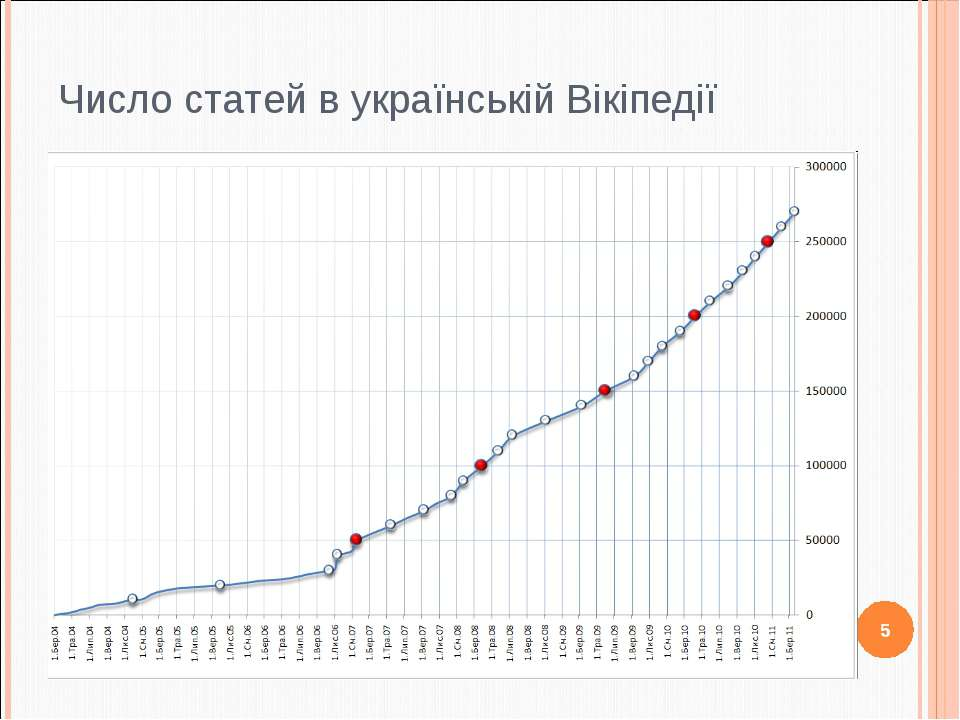 Число статей в українській Вікіпедії 5