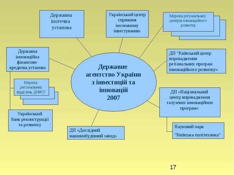 ДП «Національний центр впровадження галузевих інноваційних програм» Українськ...