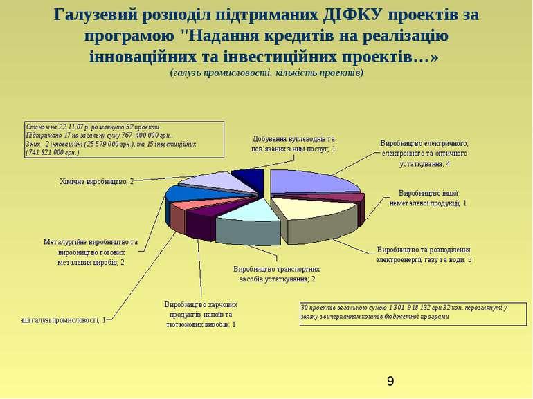 """Галузевий розподіл підтриманих ДІФКУ проектів за програмою """"Надання кредитів ..."""