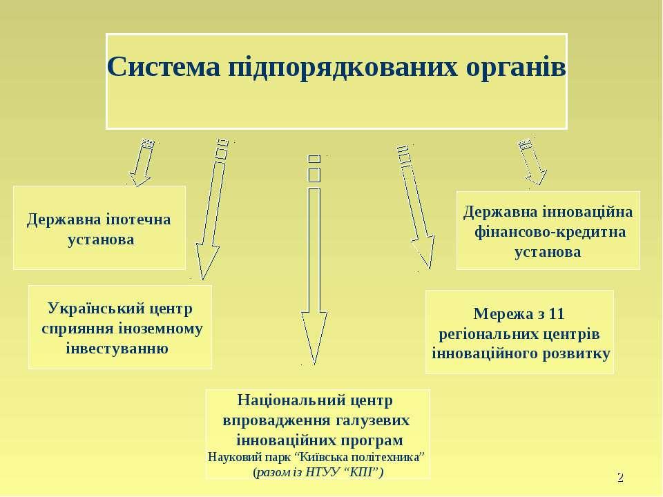 Система підпорядкованих органів Державна іпотечна установа Український центр ...