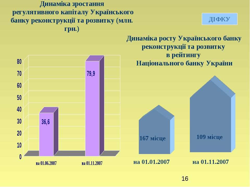 Динаміка зростання регулятивного капіталу Українського банку реконструкції та...