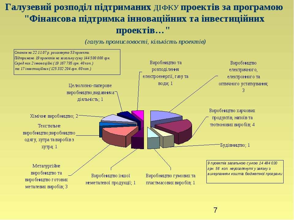 """Галузевий розподіл підтриманих ДІФКУ проектів за програмою """"Фінансова підтрим..."""