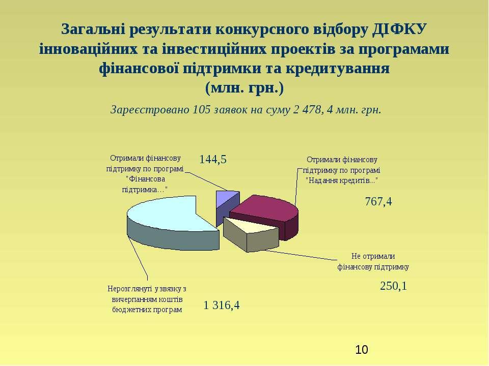 Загальні результати конкурсного відбору ДІФКУ інноваційних та інвестиційних п...
