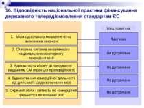 16. Відповідність національної практики фінансування державного телерадіомовл...