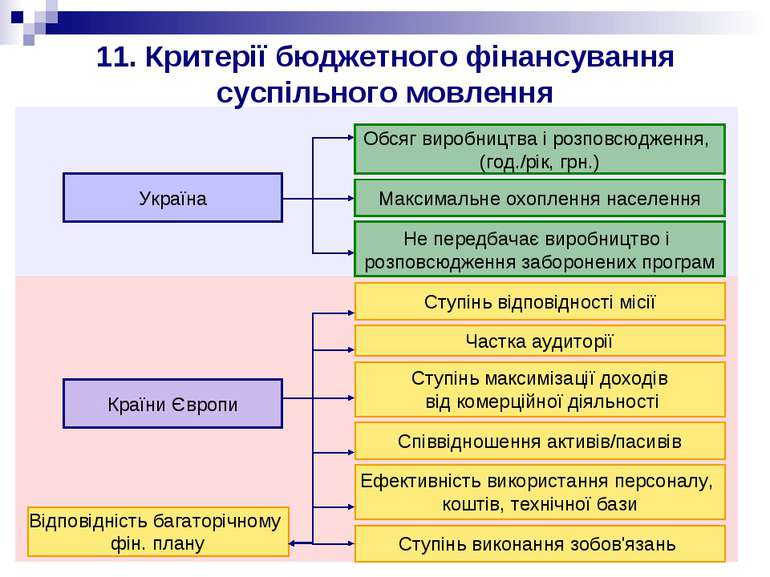 11. Критерії бюджетного фінансування суспільного мовлення Україна Країни Євро...