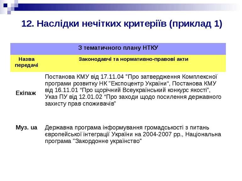 12. Наслідки нечітких критеріїв (приклад 1)