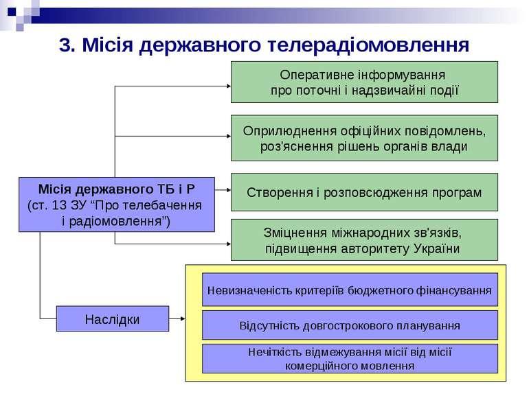 """3. Місія державного телерадіомовлення Місія державного ТБ і Р (ст. 13 ЗУ """"Про..."""