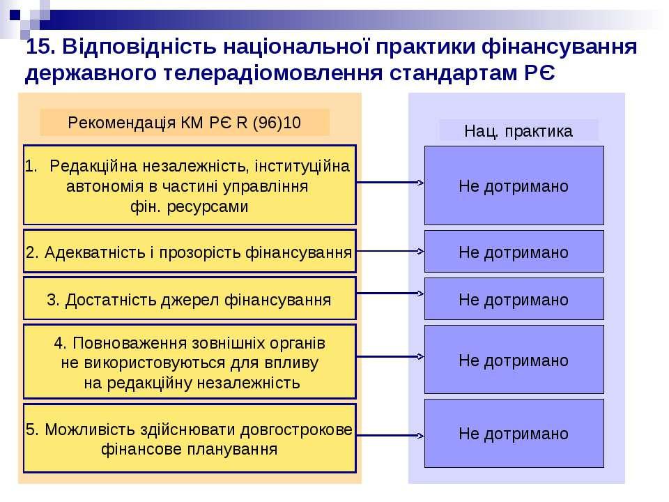15. Відповідність національної практики фінансування державного телерадіомовл...
