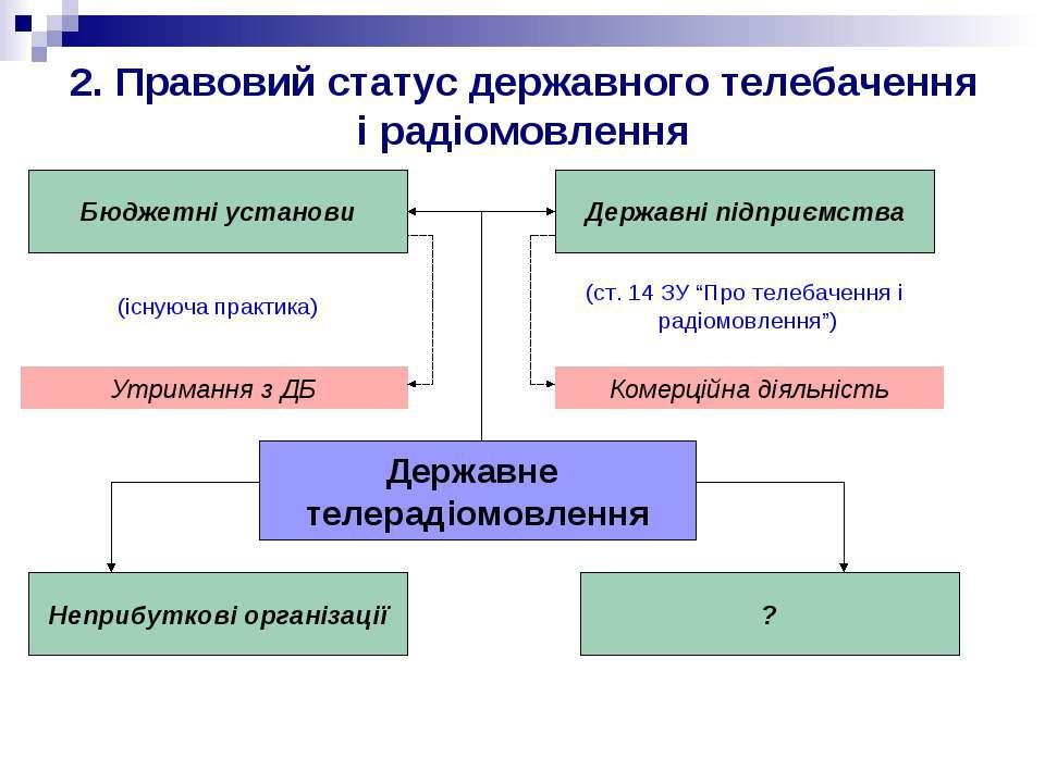 2. Правовий статус державного телебачення і радіомовлення Державне телерадіом...