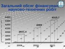 Загальний обсяг фінансування науково-технічних робіт