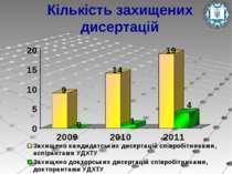 Кількість захищених дисертацій