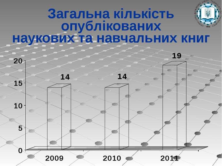 Загальна кількість опублікованих наукових та навчальних книг