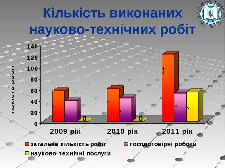 Кількість виконаних науково-технічних робіт