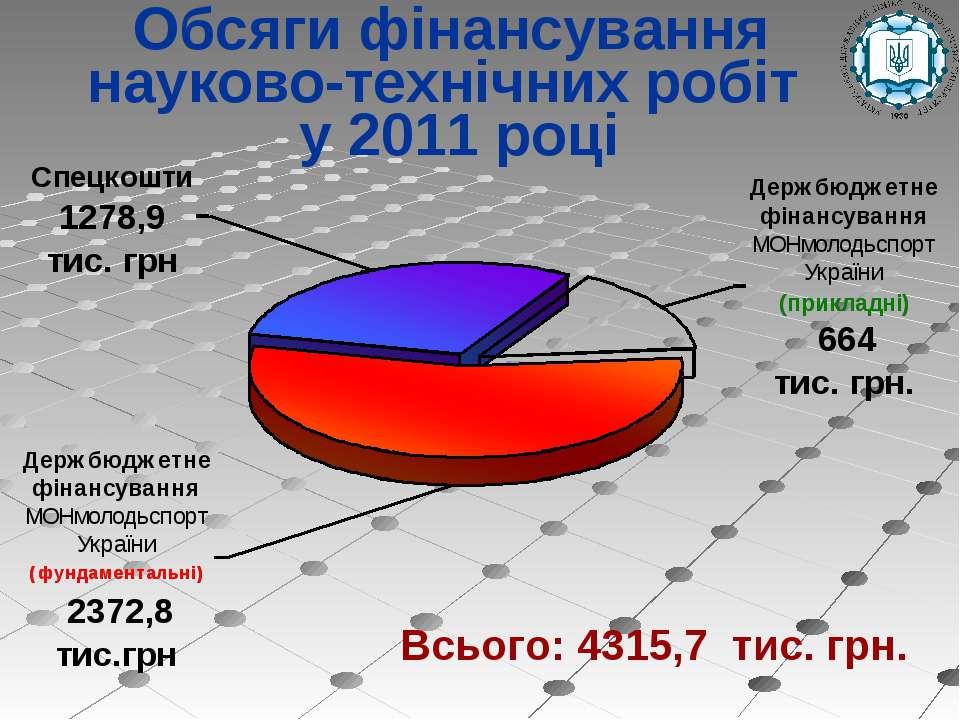 Обсяги фінансування науково-технічних робіт у 2011 році Всього: 4315,7 тис. грн.
