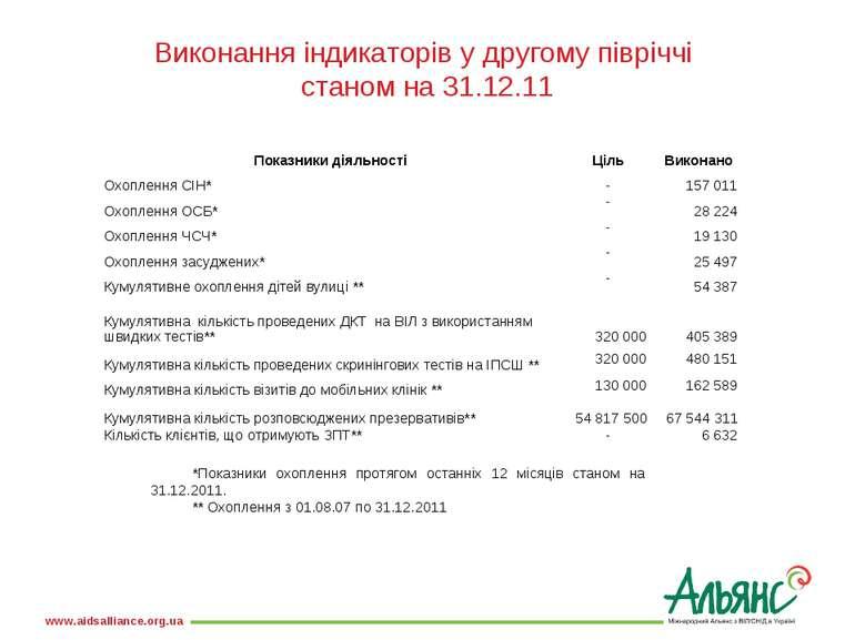 Виконання індикаторів у другому півріччі станом на 31.12.11 *Показники охопле...