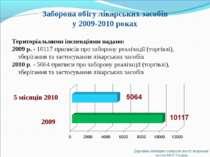 Заборона обігу лікарських засобів у 2009-2010 роках Територіальними інспекція...