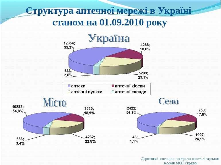 Структура аптечної мережі в Україні станом на 01.09.2010 року Державна інспек...