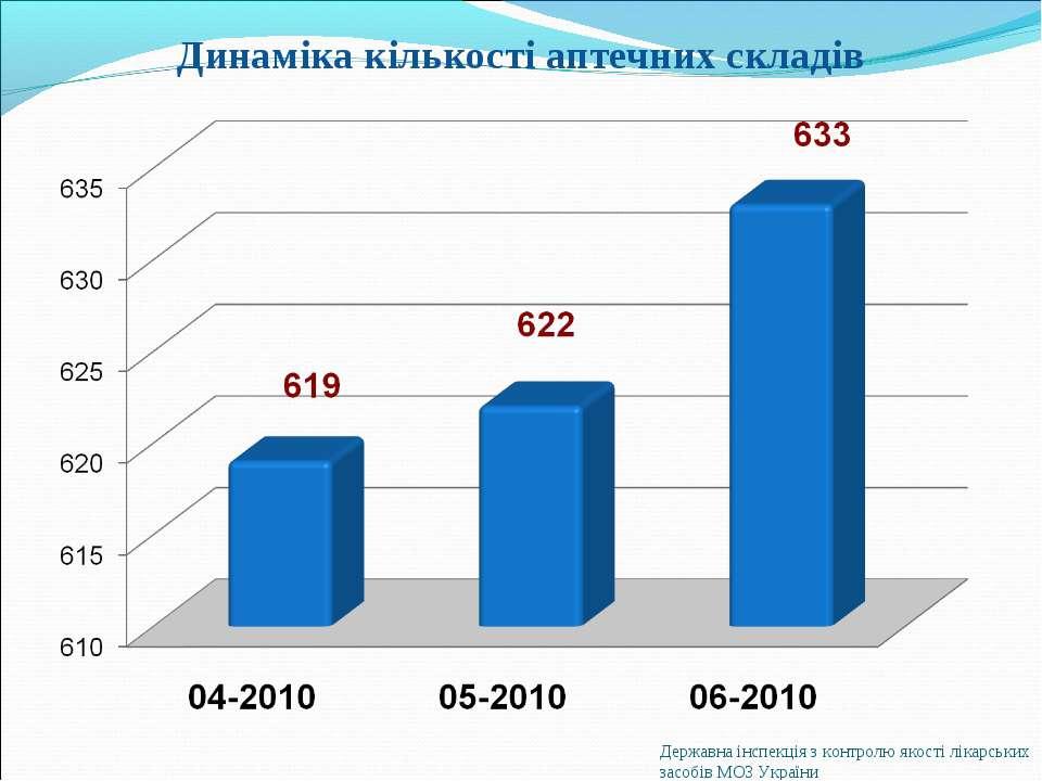 Державна інспекція з контролю якості лікарських засобів МОЗ України Динаміка ...
