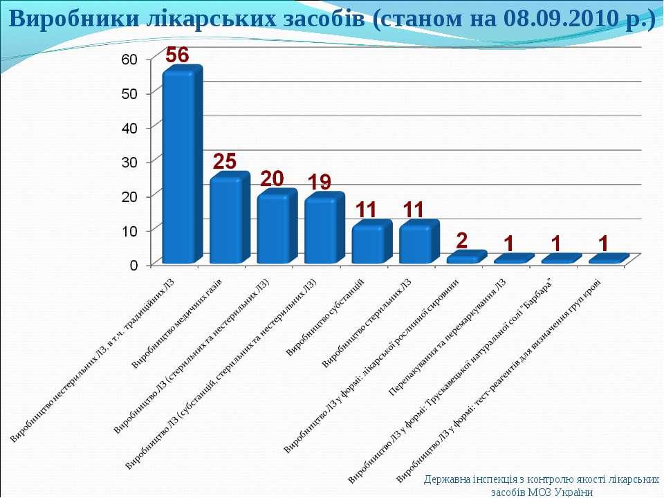 Виробники лікарських засобів (станом на 08.09.2010 р.) Державна інспекція з к...