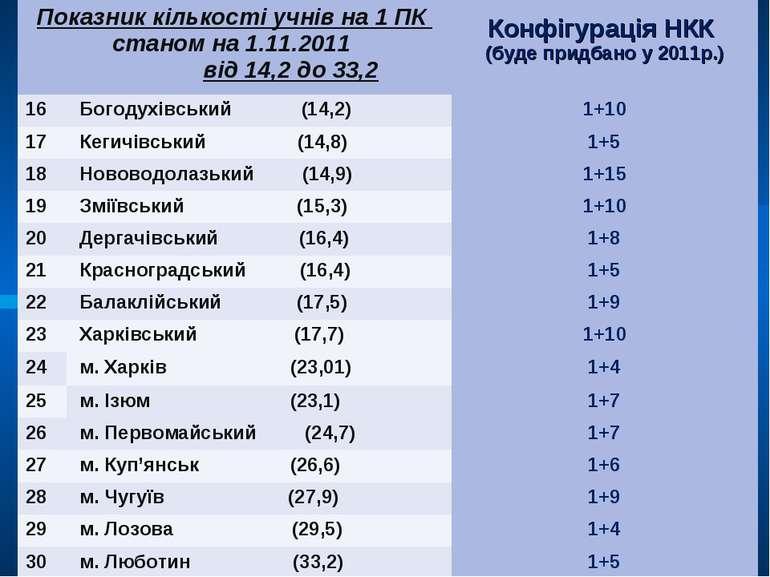 Показник кількості учнів на 1 ПК станом на 1.11.2011 від 14,2 до 33,2 Конфігу...