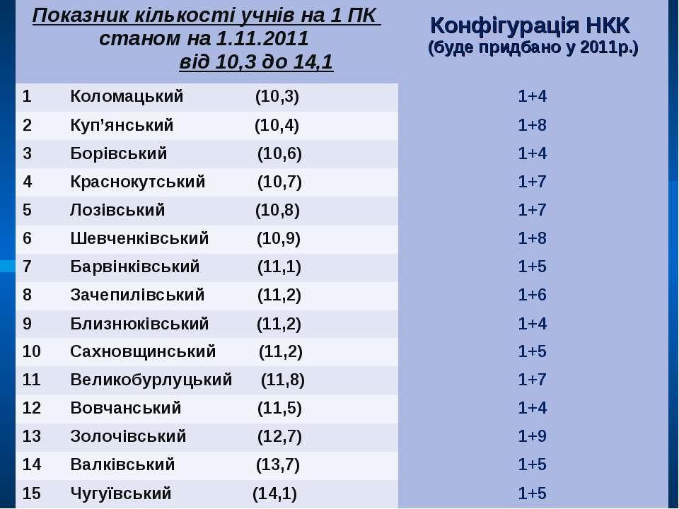 Показник кількості учнів на 1 ПК станом на 1.11.2011 від 10,3 до 14,1 Конфігу...