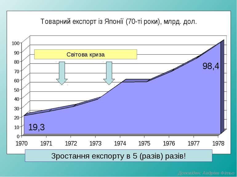 Зростання експорту в 5 (разів) разів! Світова криза Доповідач: Андріян Фітьо