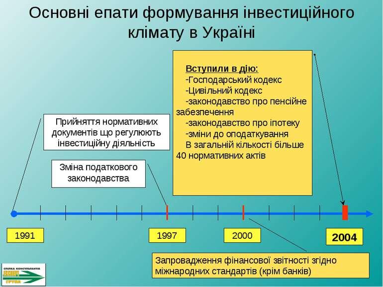 2004 2000 1997 Зміна податкового законодавства 1991 Прийняття нормативних док...